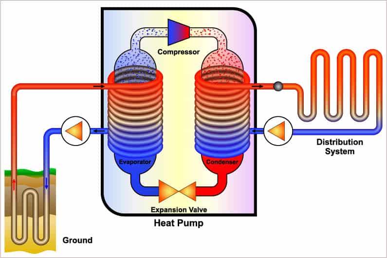 how geothermal heating works
